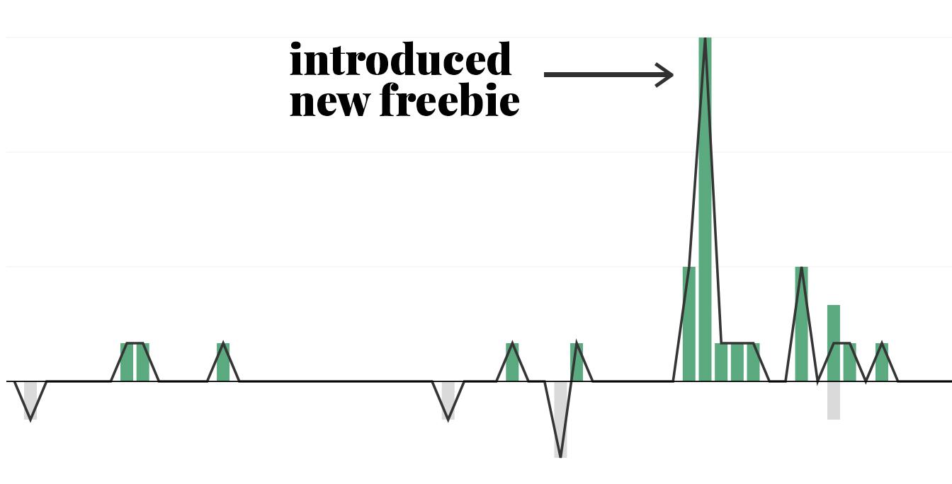 freebie-email-marketing